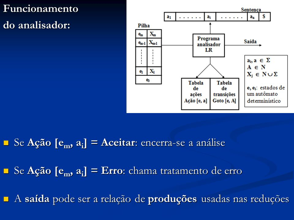 Funcionamentodo analisador: Se Ação [em, ai] = Aceitar: encerra-se a análise. Se Ação [em, ai] = Erro: chama tratamento de erro.